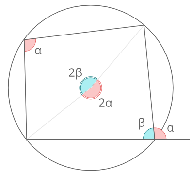 円に内接する四角形証明