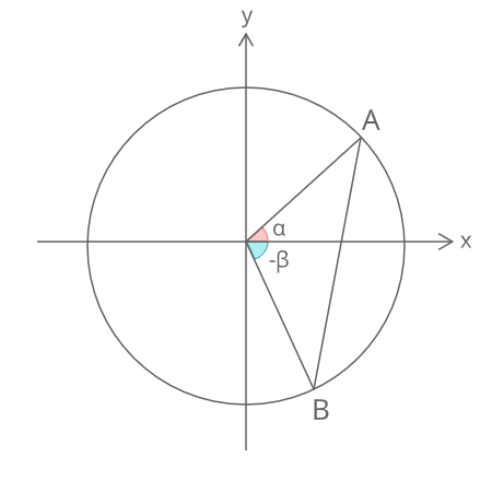 加法定理証明