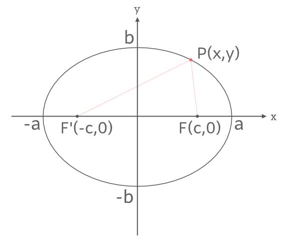 楕円の性質証明