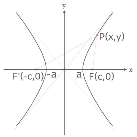 双曲線の性質証明