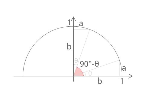 90-θの三角比証明