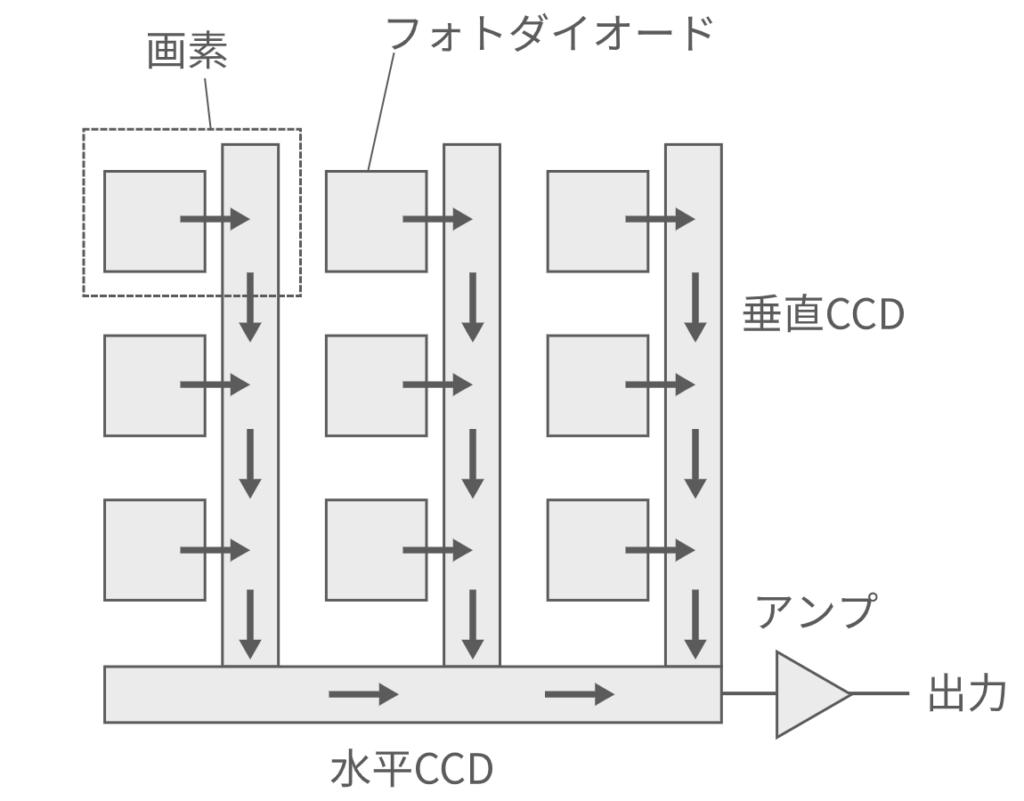 CCD_ImageSensor