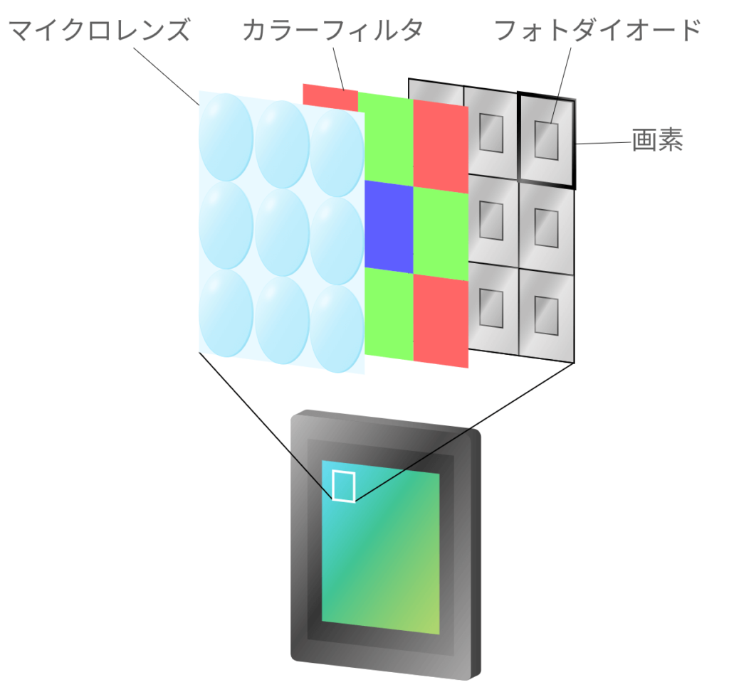 ImageSensor_structure